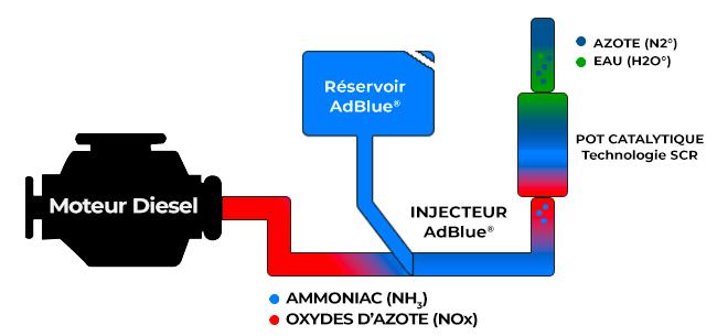 adblue-schéma