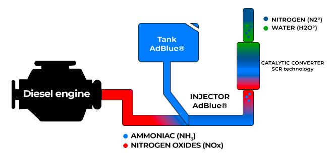 AdBlue-Scheme